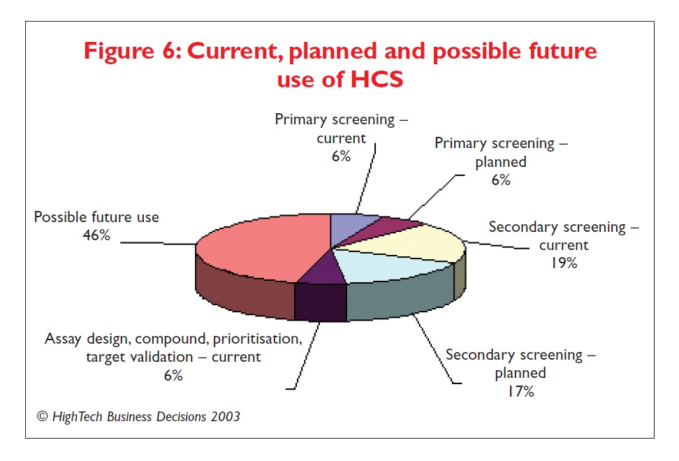 Figure 6 Current, planned and possible future use of HCS