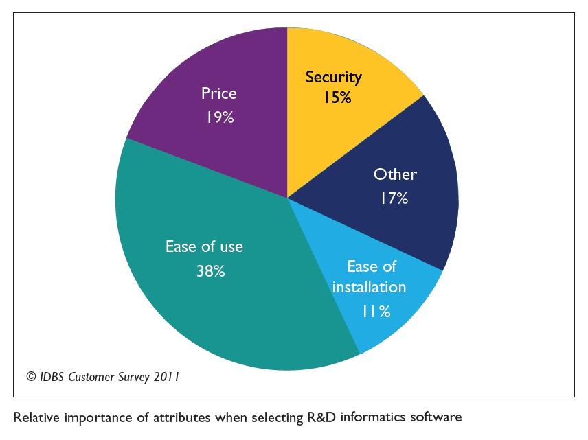 Figure 1 Relative importance of attributes when selecting R&D informatics software
