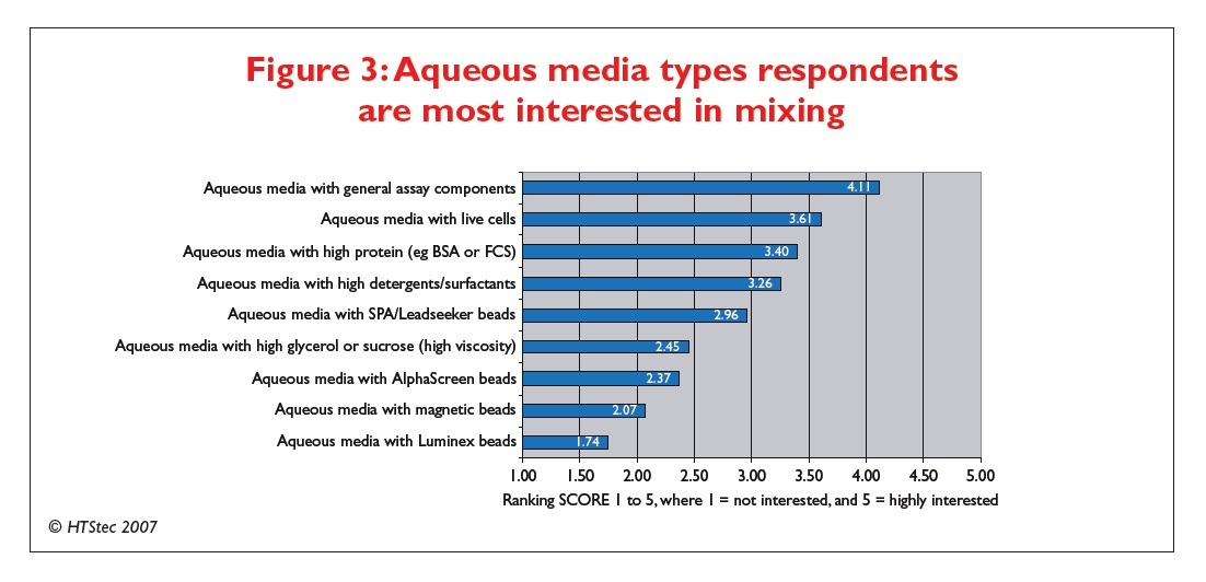 Figure 3 Aqueous media types respondents are most interested in mixing