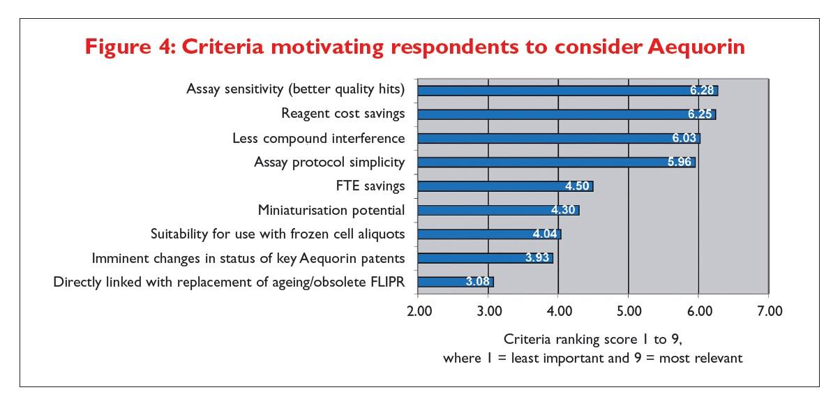 Figure 4 Criteria motivating respondents to consider Aequorin