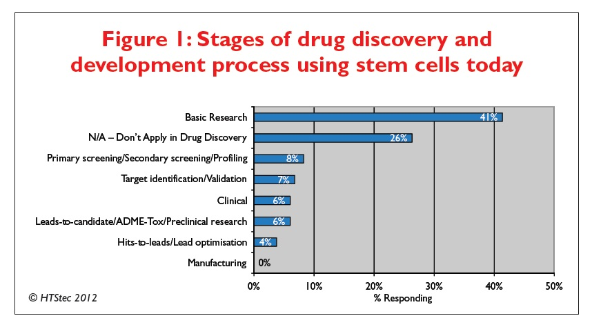 Figure 1 Stages of drug discovery and development process using stem cells today