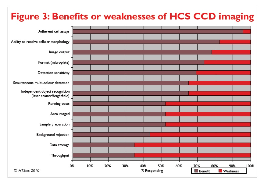 Figure 3 Benefits or weaknesses of HCS CCD imaging