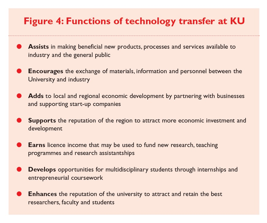 Figure 4 Functions of technology transfer at University of Kansas