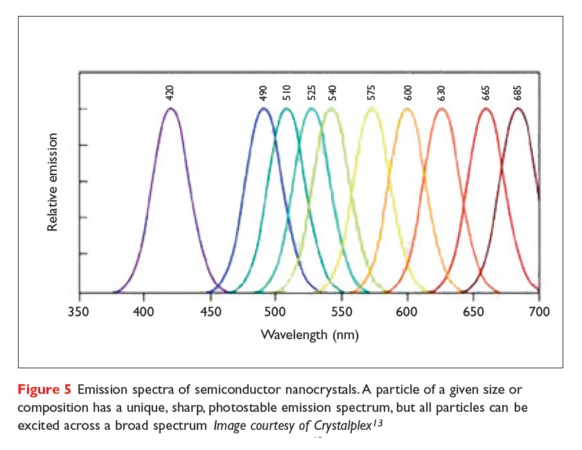 Figure 5 Emission spectra of semiconductor nanocrystals