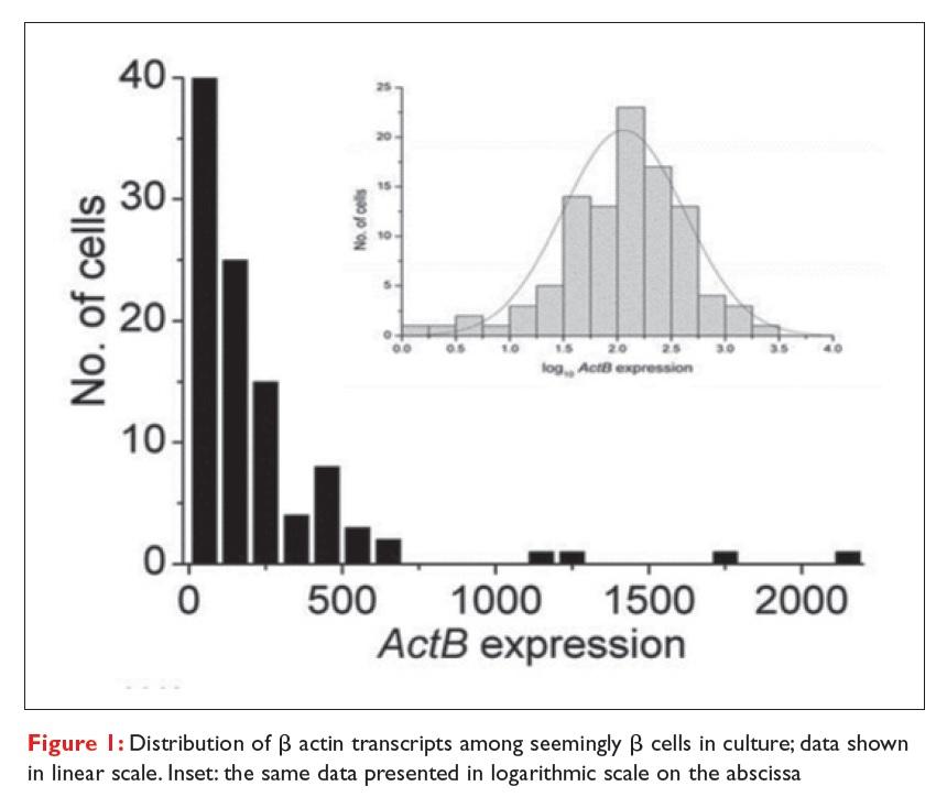 Figure 1 Distribution of Beta actin transcripts amond seemingly Beta cells in culture