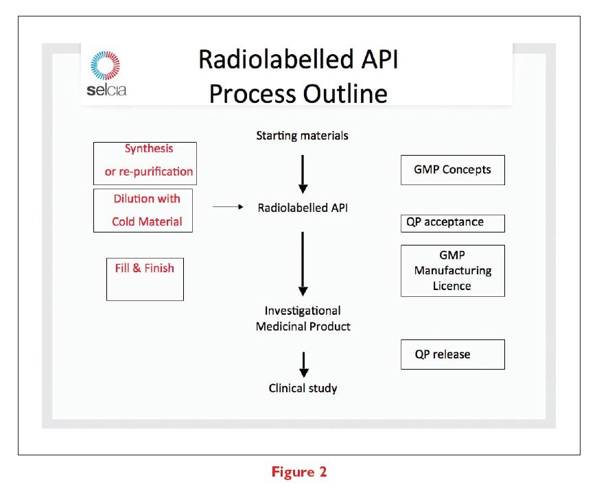 Figure 2 Radiolabelled API Process Outline