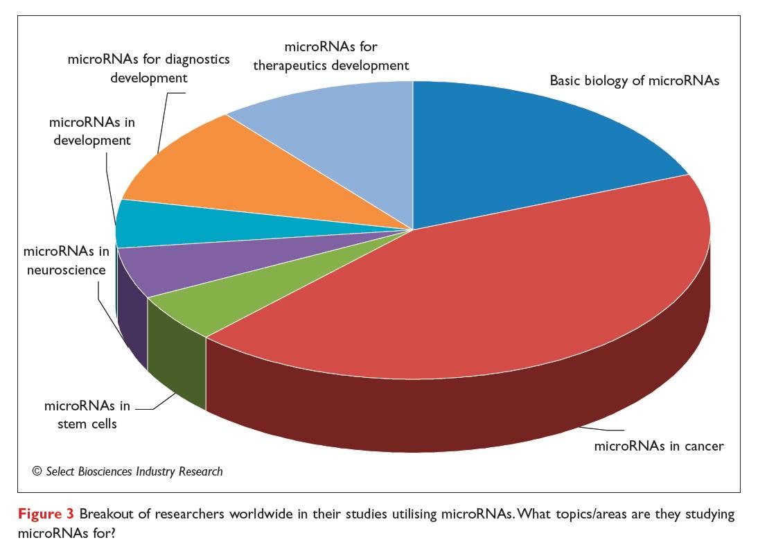Figure 3 Breakout for researchers worldwide in their studies utilising microRNAs