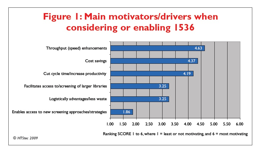 Figure 1 Main motivators/drivers when considering or enabling 1536