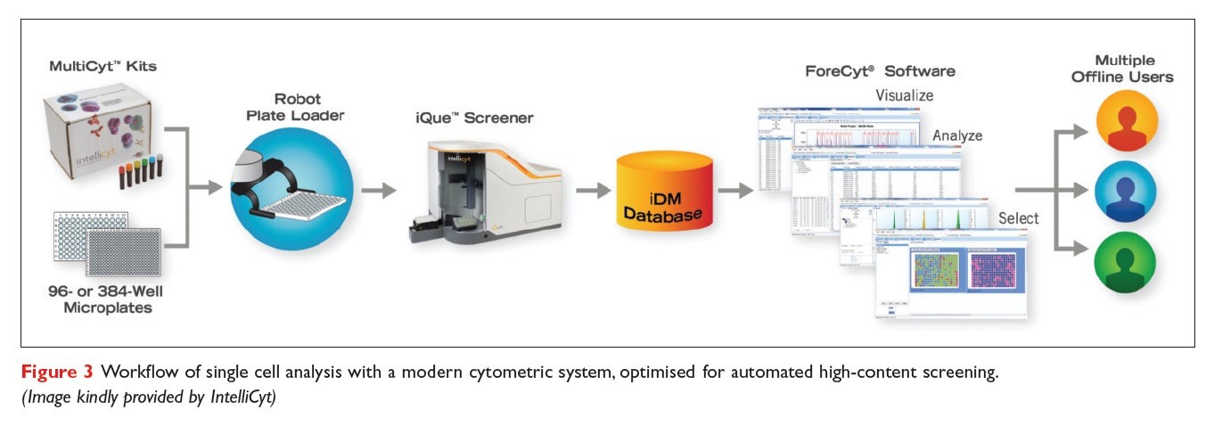 Figure 3 Workflow of single cell analysis with a modern cytometric system, optimised for automated high-content screening
