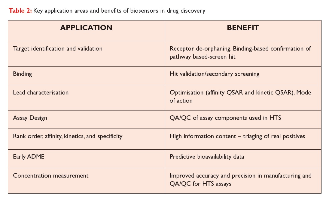 Table 2 Key application areas and benefits of biosensors in drug discovery