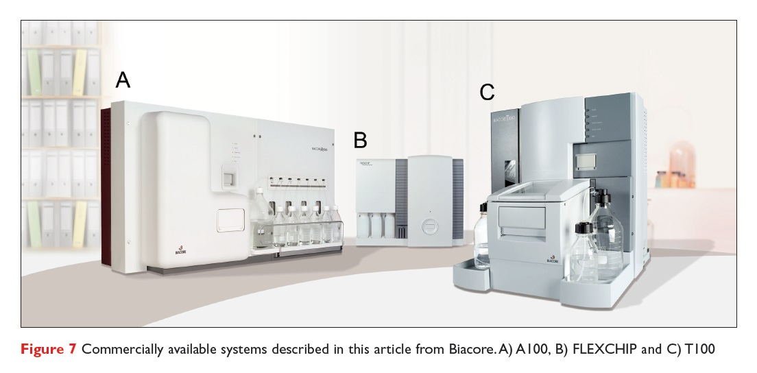 Figure 7 Commercially available systems described in this article from Biacore