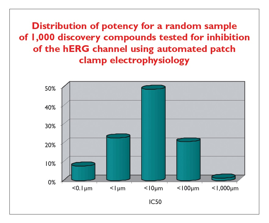 Image 2 Distribution of potency for a random sample of 1000 discovery compounds tested for inhibition of the hERG channel