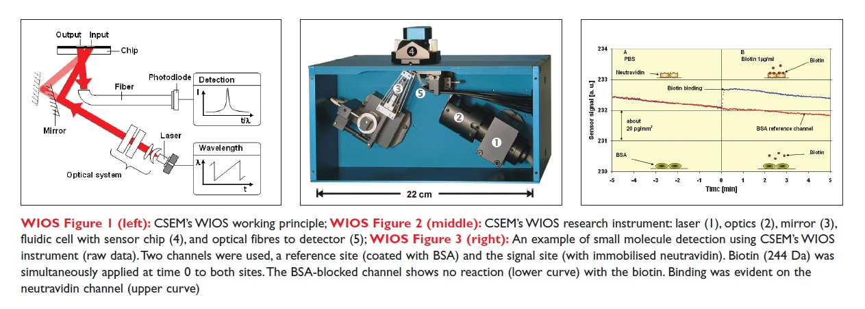 Image 5 CSEM's WIOS working principle, research instrument laser, and small molecule detection