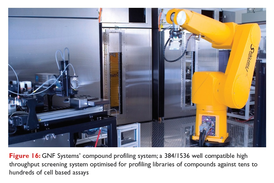 Figure 16 GNF Systems' compound profiling system, a 384/1536 well compatible high throughput screening system