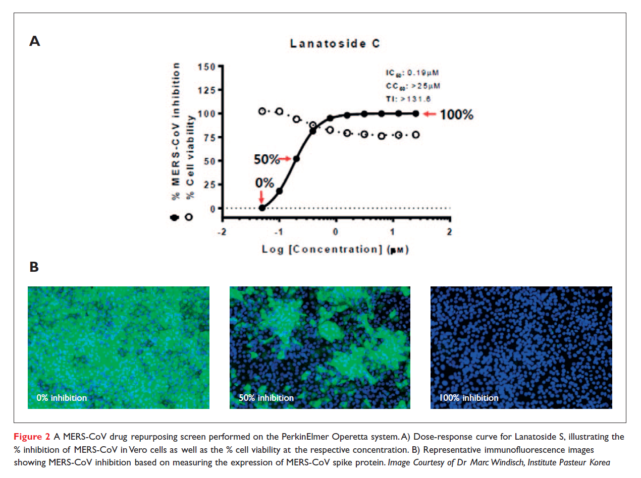 Figure 2 A MERS-CoV drug repurposing screen performed on the PerkinElmer Operetta