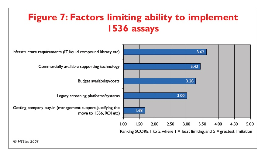 Figure 7 Factors limiting ability to implement 1536 assays