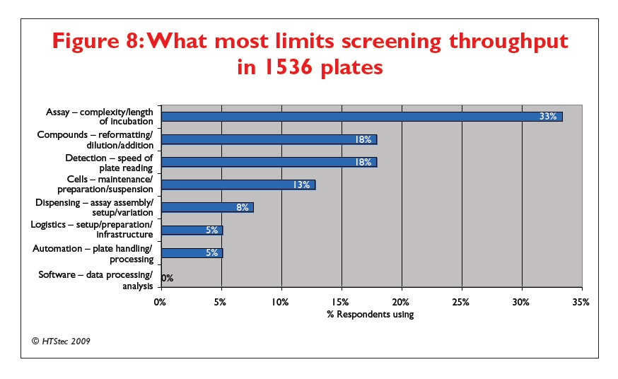 Figure 8 What most limits screening throughput in 1536 plates