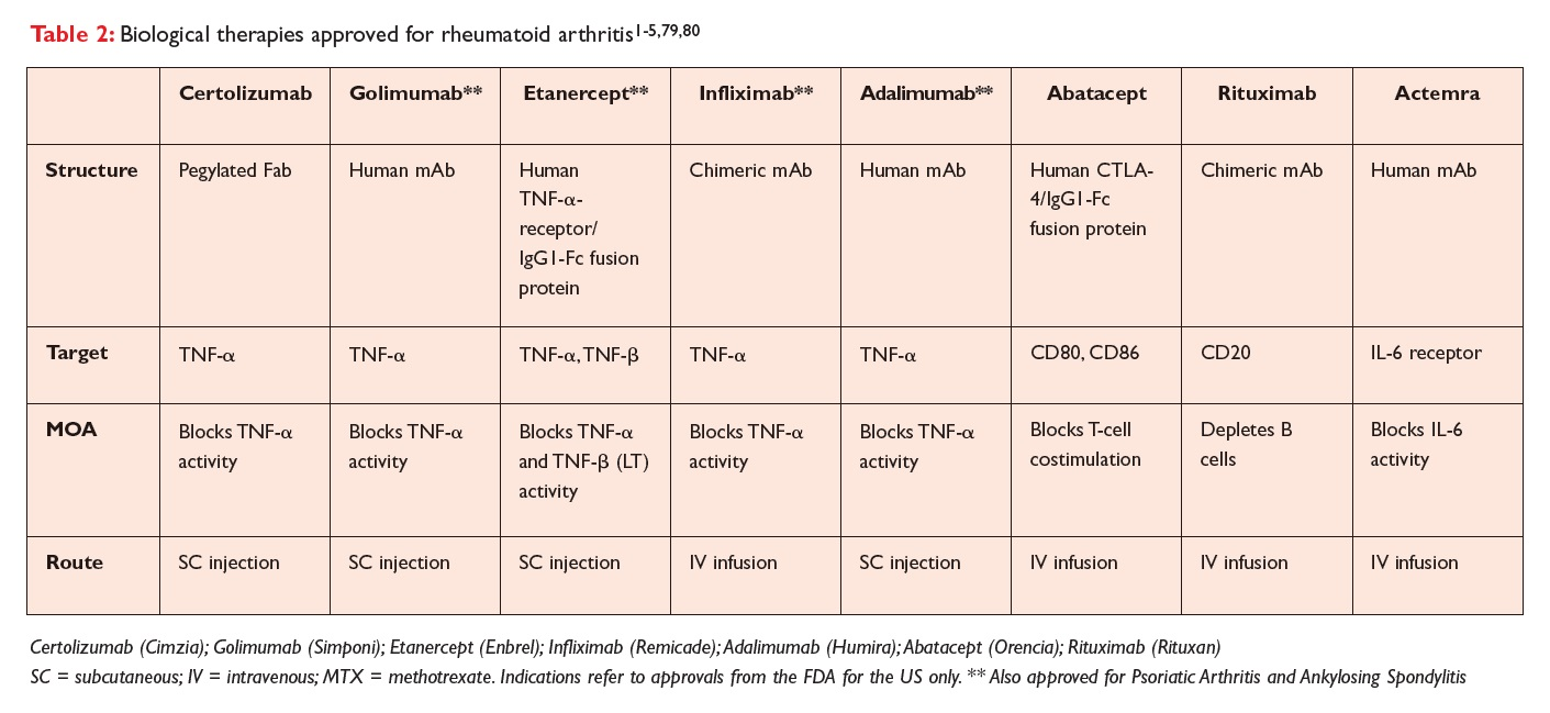 Table 2 Biological therapies approved for rheumatoid arthritis