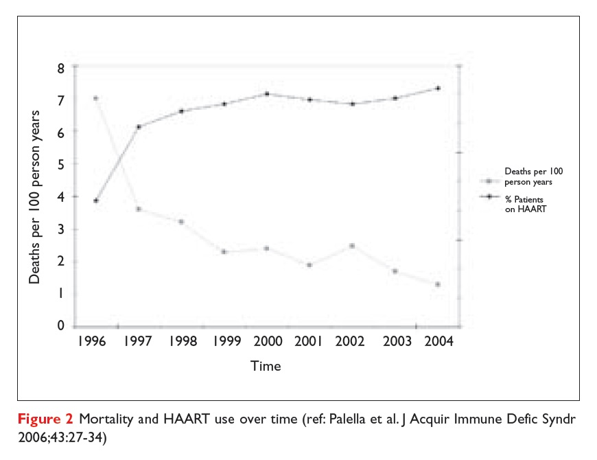 Figure 2 Mortality and HAART use over time