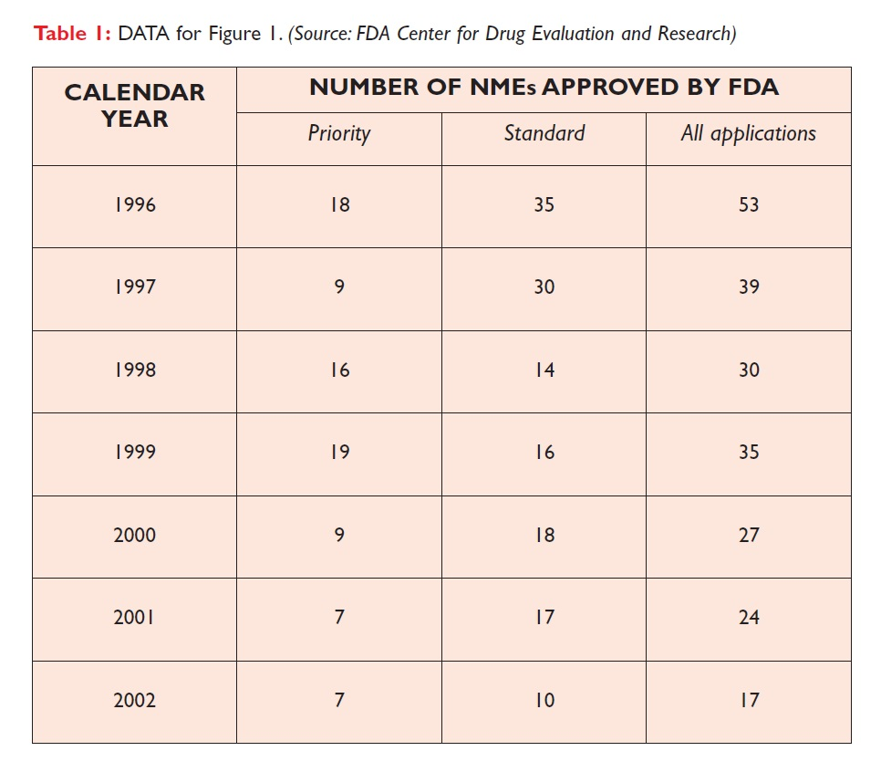 Table 1 DATA for Figure 1, Number of NMEs approved by FDA