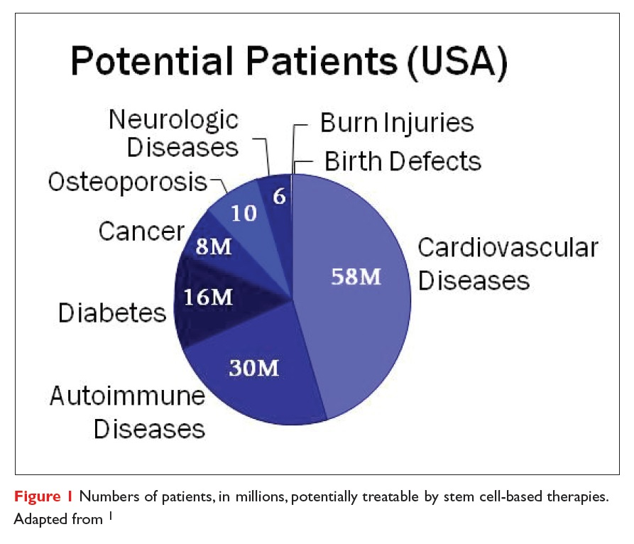 Figure 1 Numbers of patients, in millions, potentially treatable by stem cell-based therapies