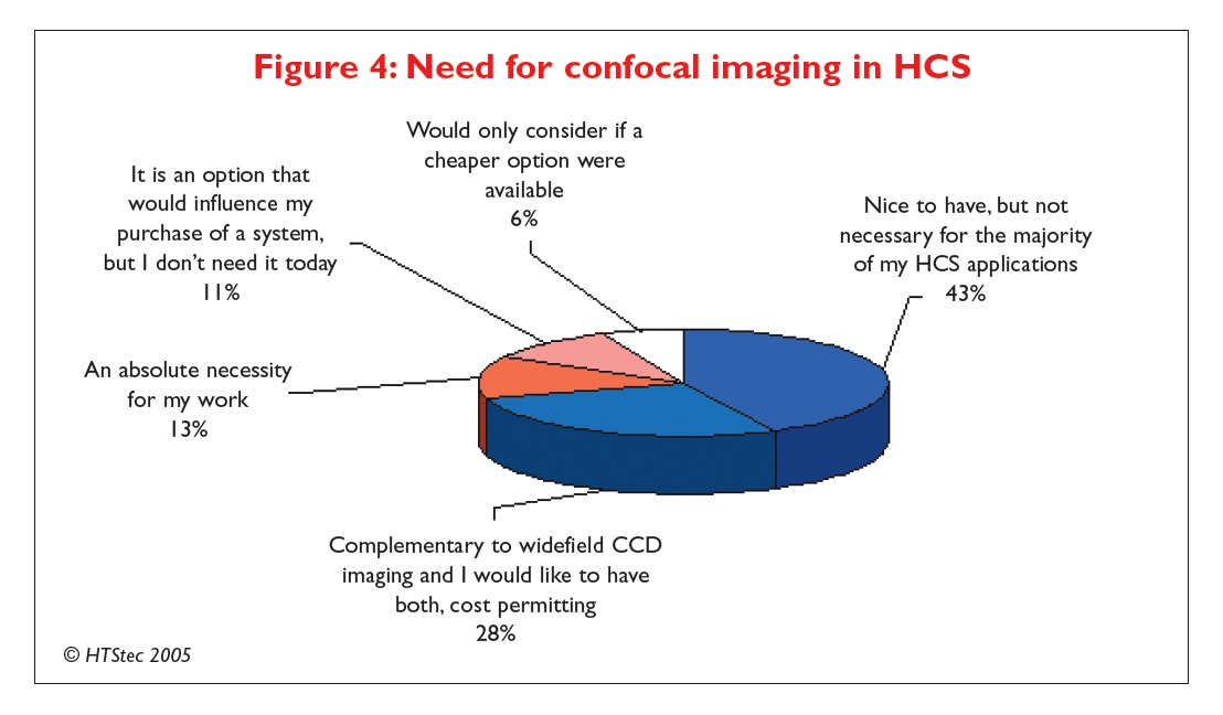 Figure 4 Need for confocal imaging in HCS