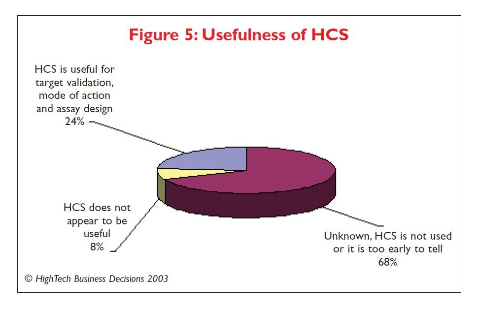 Figure 5 Usefulness of HCS