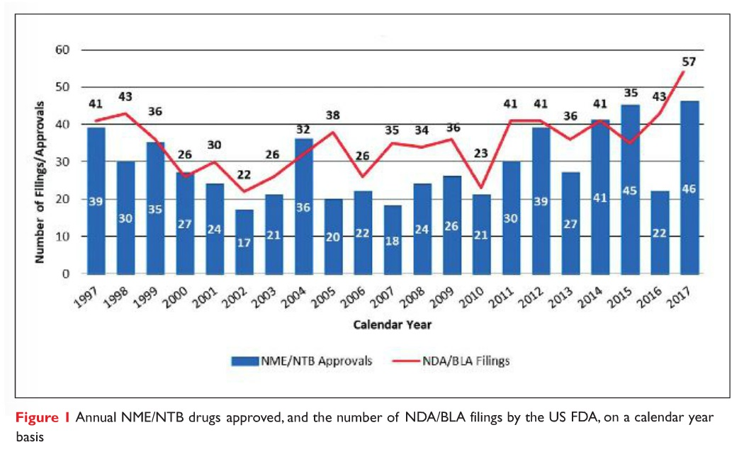 Figure 1 Annual NME/NTB drugs approved and the number of NDA/BLA filings by the US FDA