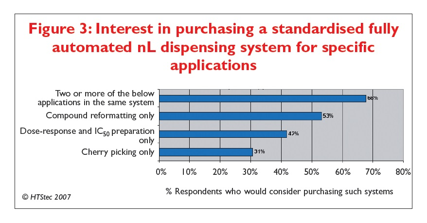 Figure 3 Interest in purchasing a standardised fully automated nL dispensing system for specific applications