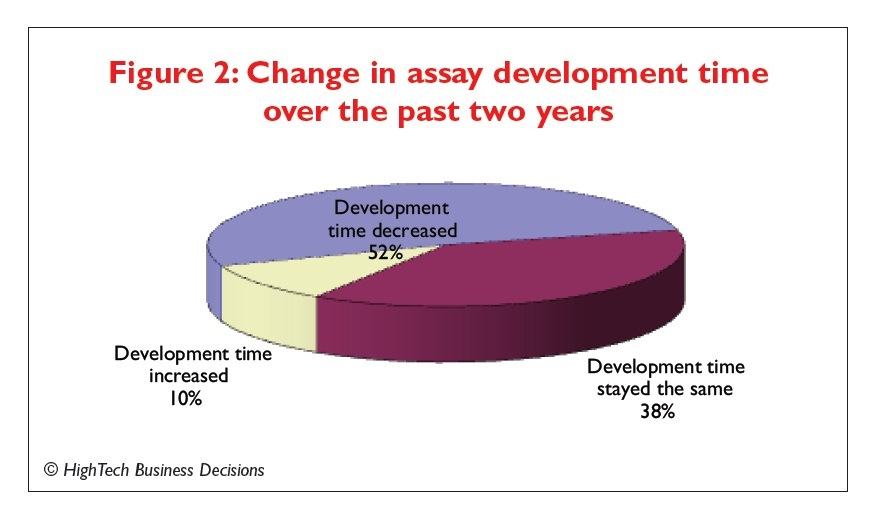 Figure 2 Change in assay development time over the past two years