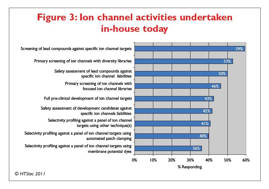 Figure 3 Ion channel activities undertaken in-house today