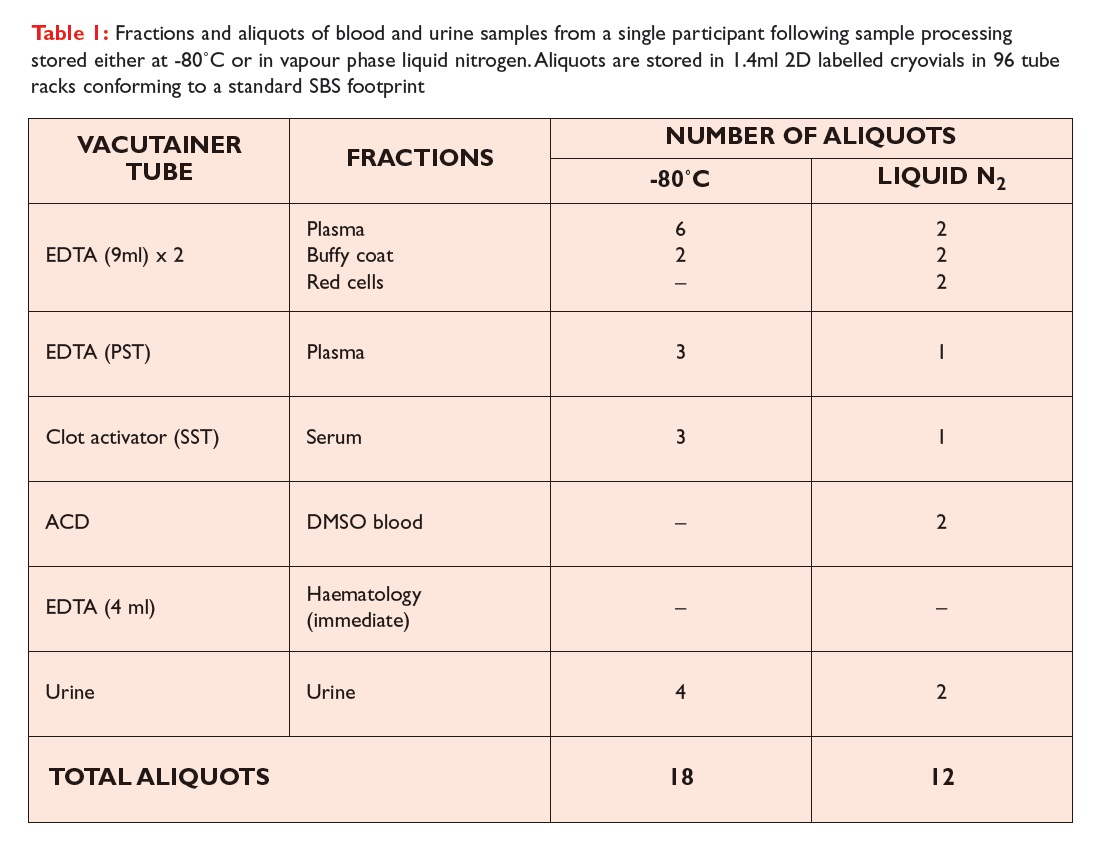 Table 1 Fractions and aliquots of blood and uring samples from a single participant following sample processing