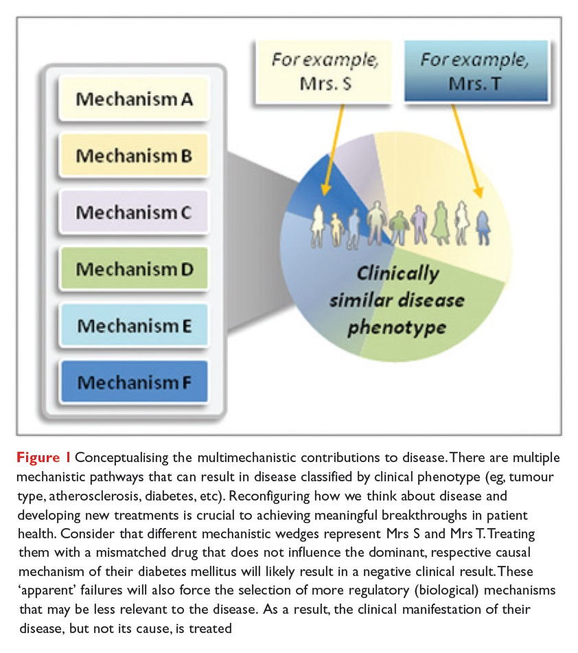 Figure 1 Conceptualising the multimechanistic contributions to disease