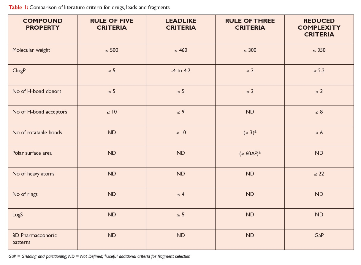 Table 1 Comparison of literature criteria for drugs, leads and fragments