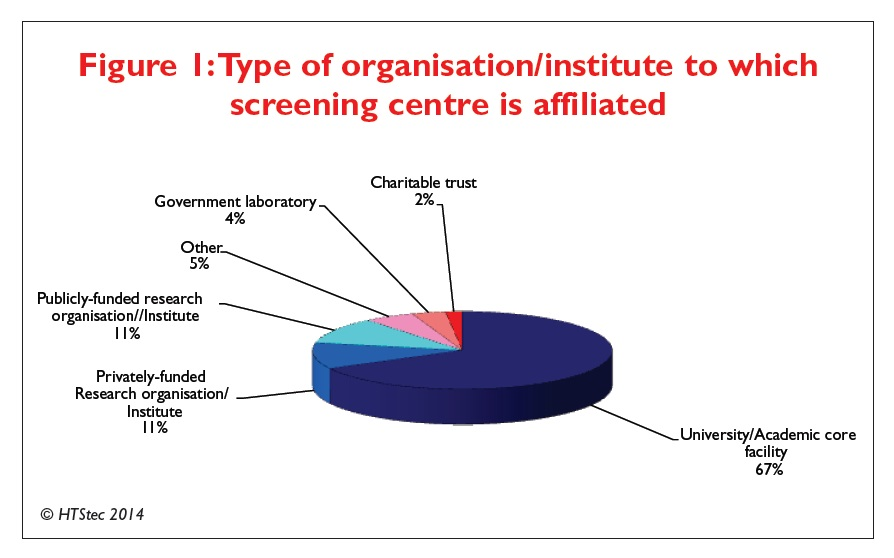 Figure 1 Type of organisation/institute to which screening centre is affiliated
