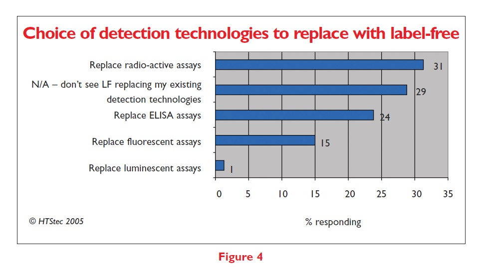 Figure 4 Choice of detection technologies to replace with label-free