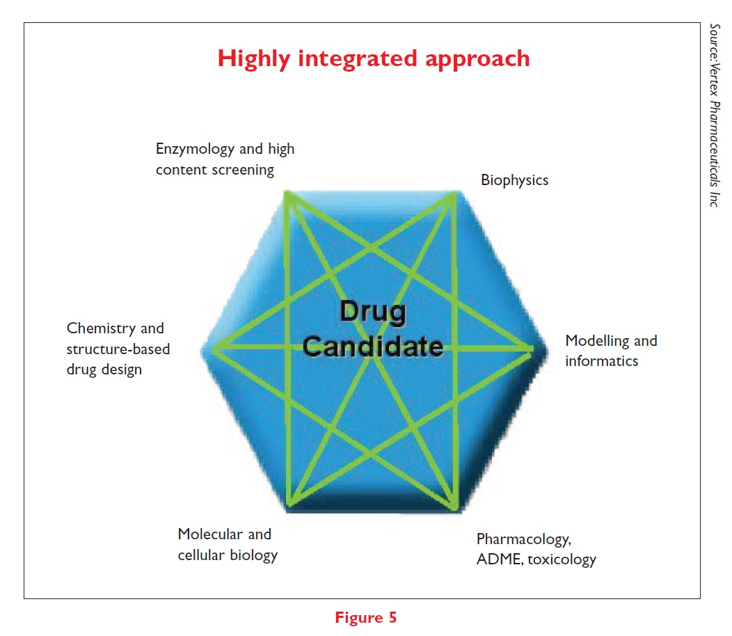 Figure 5 Highly integrated approach