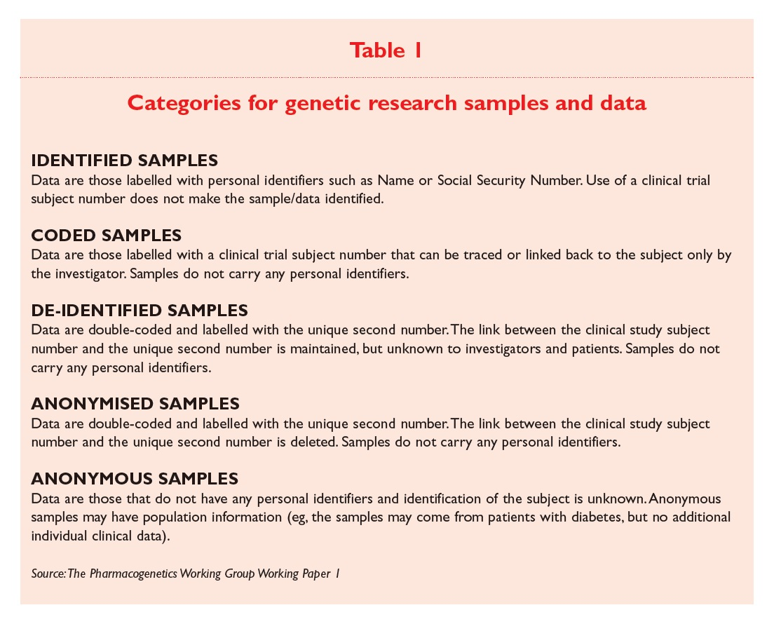 Table 1 Categories for genetic research samples and data