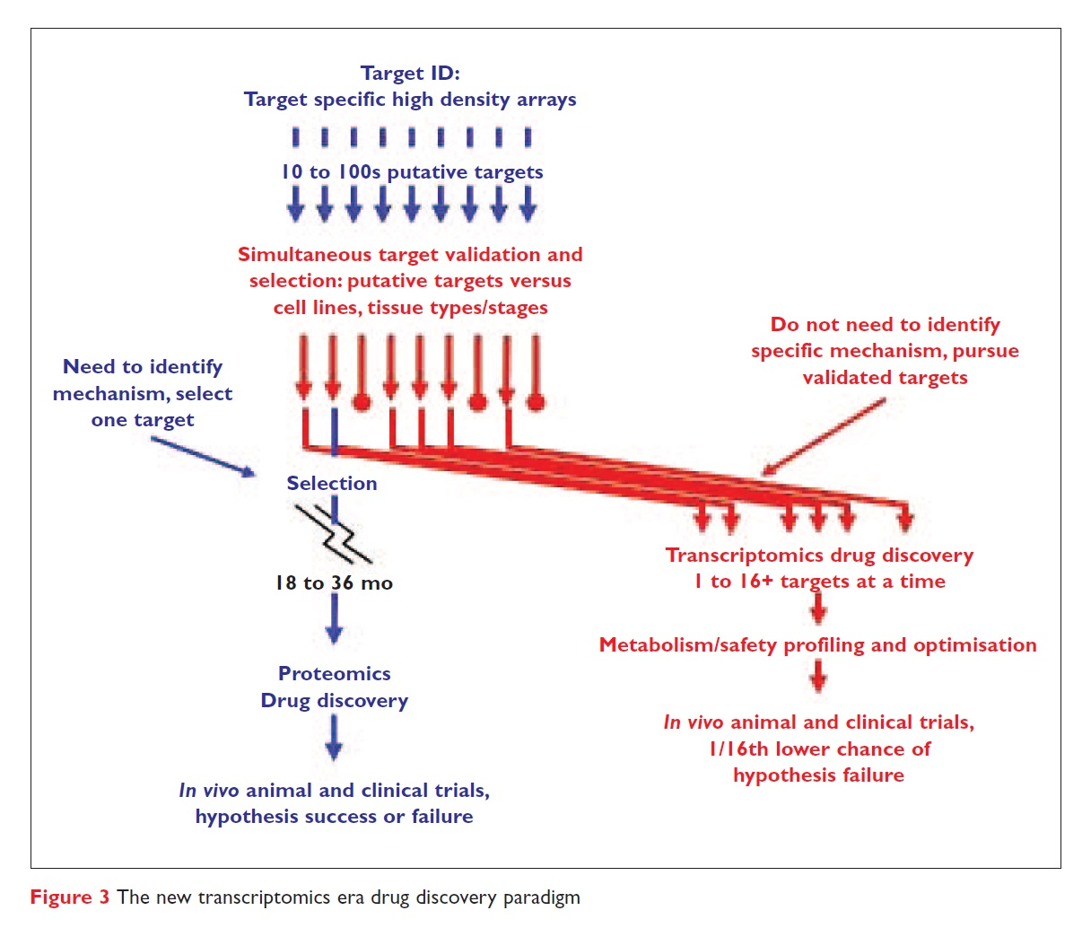 Figure 3 The new transcriptomics era drug discovery paradigm