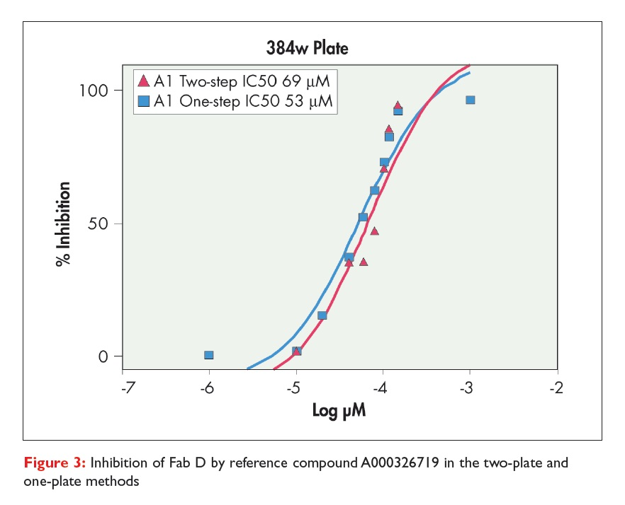 Figure 3 Inhibition of Fab D by reference compound A000326719 in the two-plate and one-plate methods