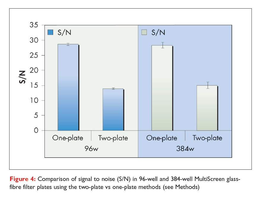 Figure 4 Comparison of signal to noise in 96-well and 384-well MultiScreen glass-fibre filter plates using the two-plate vs one-plate methods
