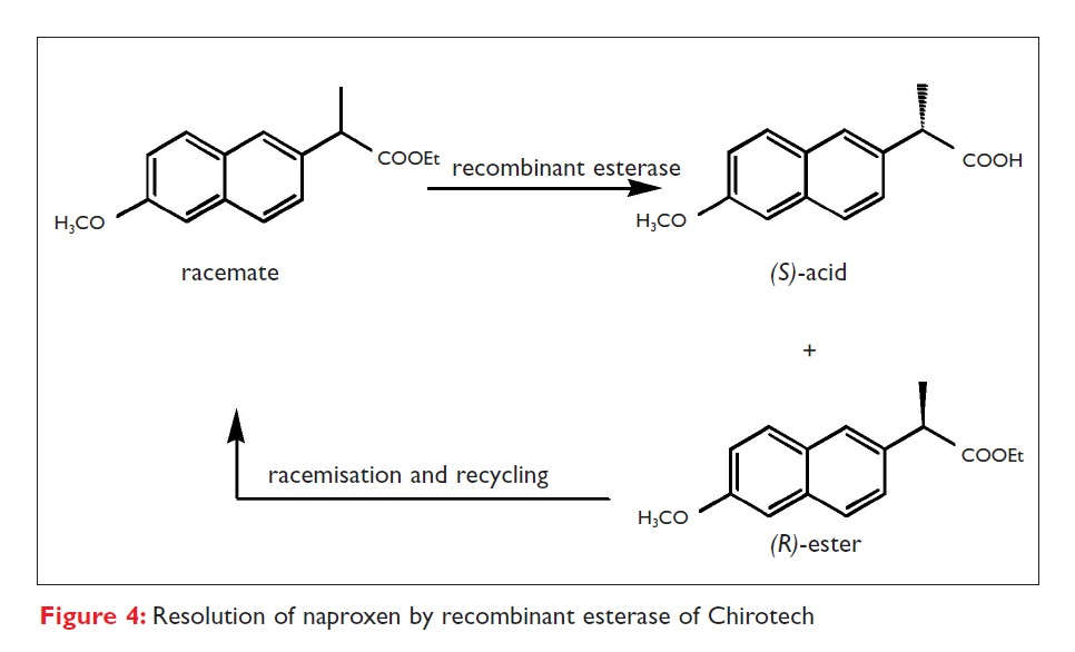 Figure 4 Resolution of naproxen by recombinant esterase of Chirotech