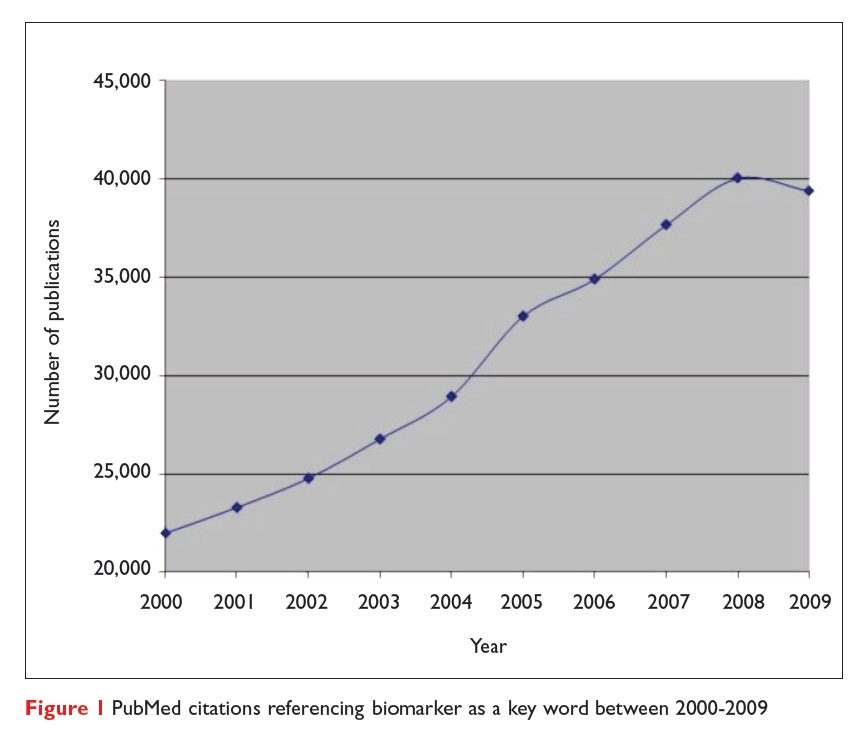 Figure 1 PubMed citations referencing biomarker as a keyword between 2000-2009
