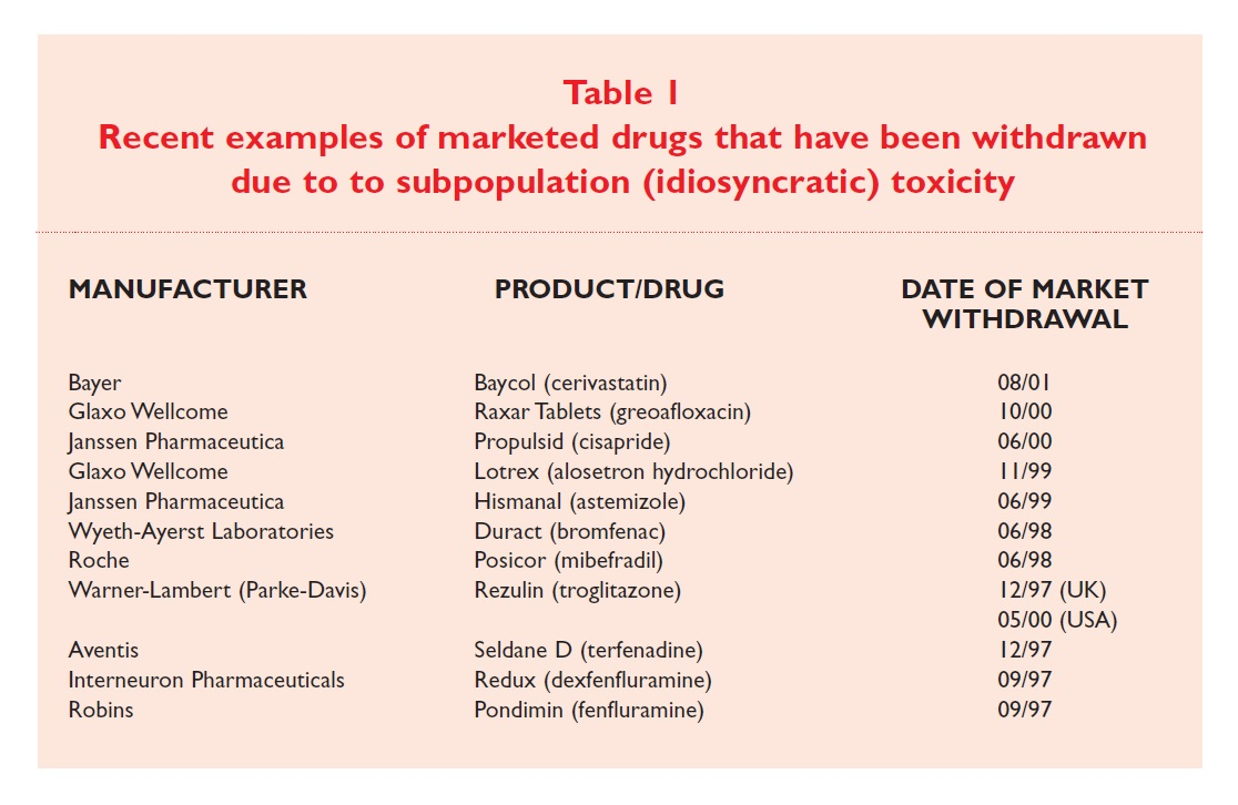 Table 1 Recent examples of marketed drugs that have been withdrawn due to subpopulation (idiosyncratic) toxicity