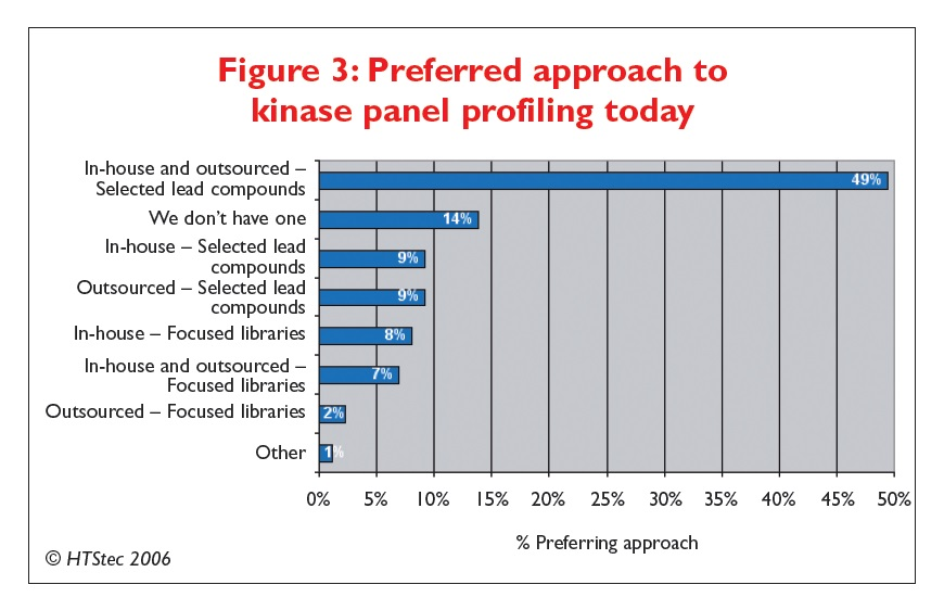 Figure 3 Preferred approach to kinase panel profiling today