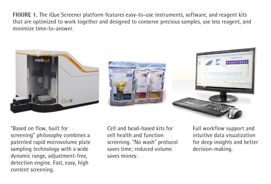 Figure 1 The iQue Screener platform features easy-to-use instruments, software, and reagent kits