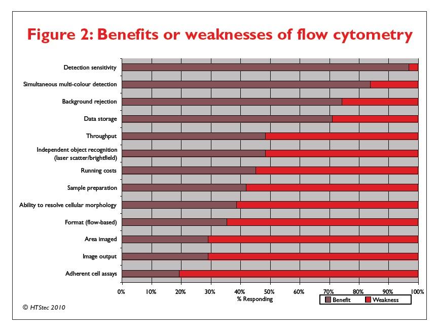 Figure 2 Benefits or weaknesses of flow cytometry