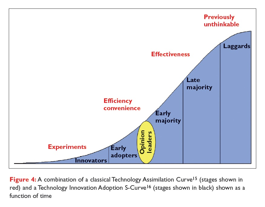 Figure 4 A combination of a classical Technology Assimilation Curve and a technology adoption s-curve shown as a function of time