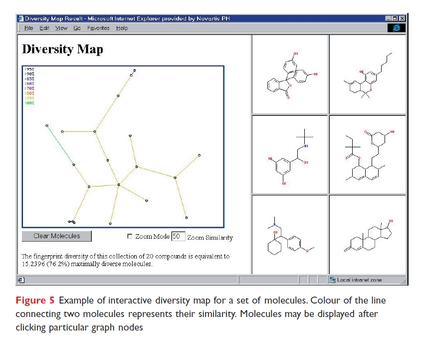 Figure 5 Example of interactive diversity map for a set of molecules