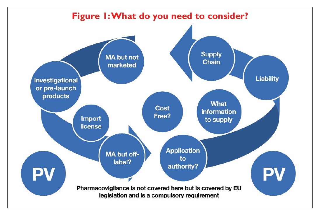 Figure 1 What do you need to consider with Pharmacovigilance